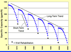 Typical Well Long-Term Performance Decline w Interim Rehabilitation-2